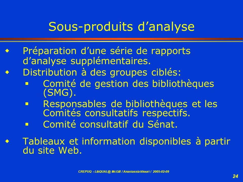 Sous-produits d'analyse