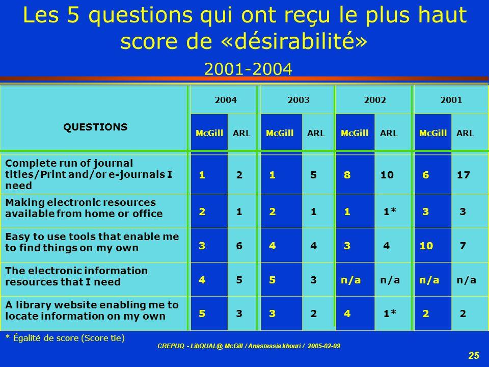 Les 5 questions qui ont reçu le plus haut score de «désirabilité» 2001-2004