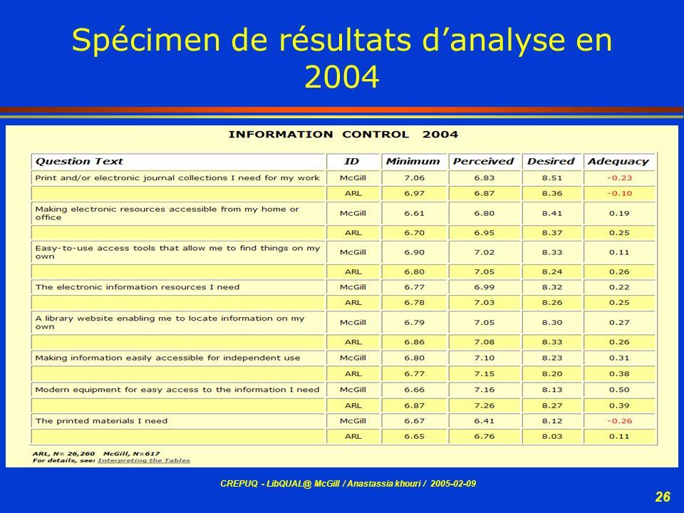 Spécimen de résultats d'analyse en 2004