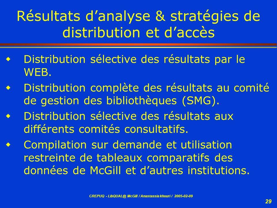 Résultats d'analyse & stratégies de distribution et d'accès