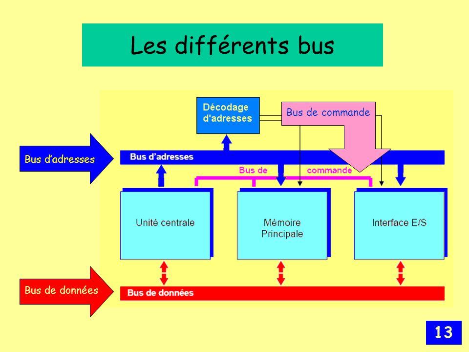 Les différents bus Bus de commande Bus d'adresses Bus de données