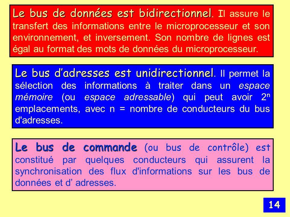 Le bus de données est bidirectionnel