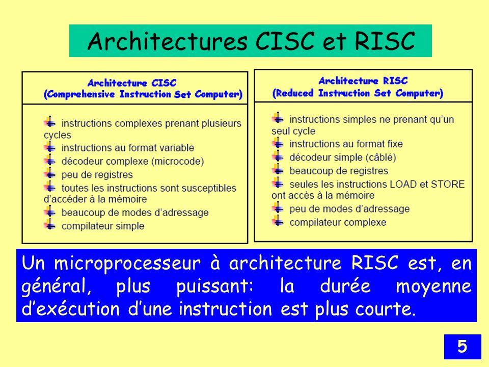Architectures CISC et RISC
