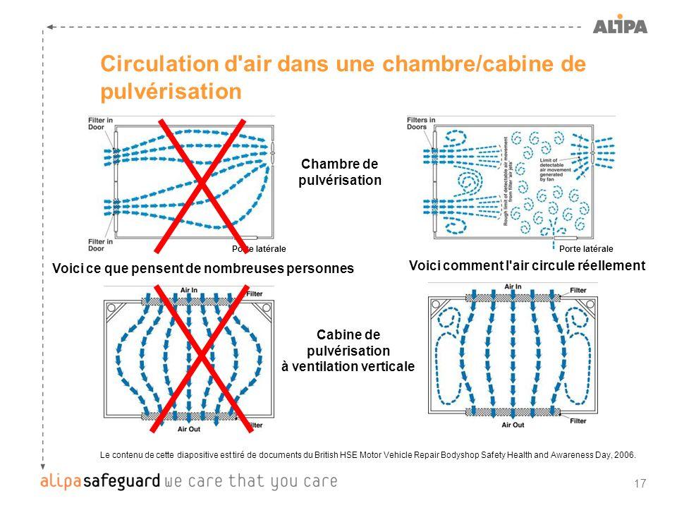 Circulation d air dans une chambre/cabine de pulvérisation