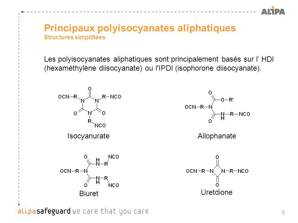 Principaux polyisocyanates aliphatiques Structures simplifiées