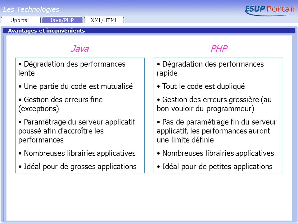 Java PHP Dégradation des performances lente