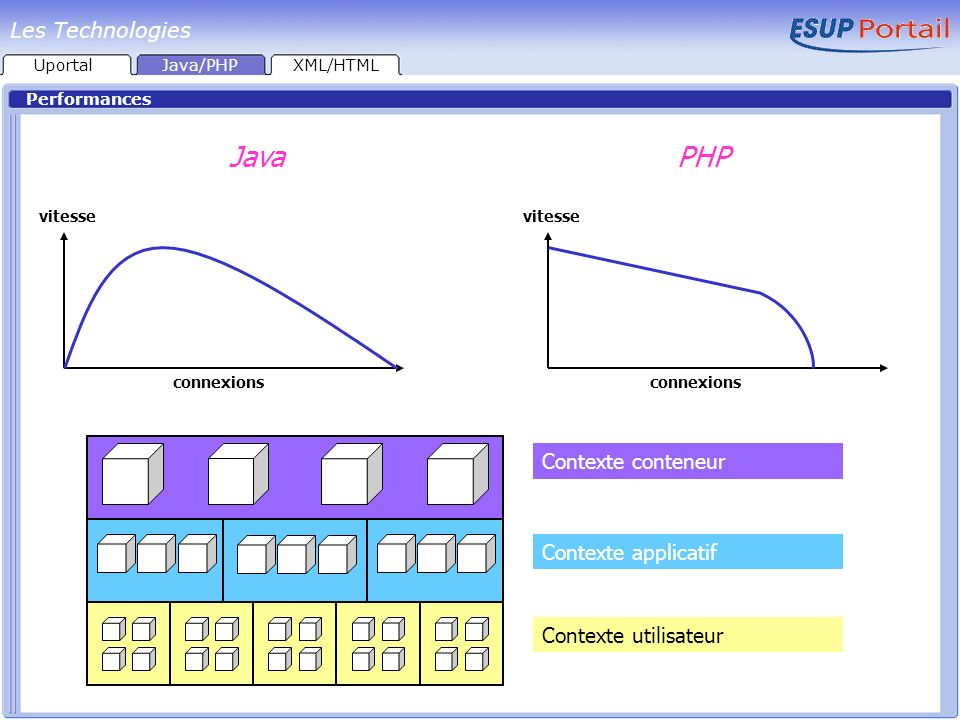 Java PHP Les Technologies Contexte conteneur Contexte applicatif
