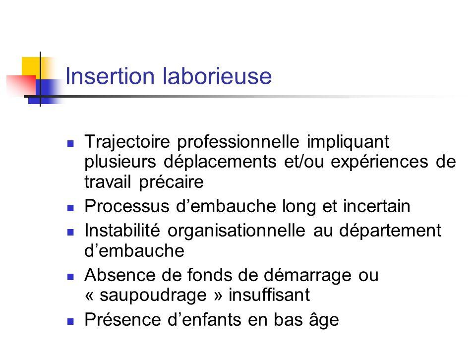 Insertion laborieuse Trajectoire professionnelle impliquant plusieurs déplacements et/ou expériences de travail précaire.