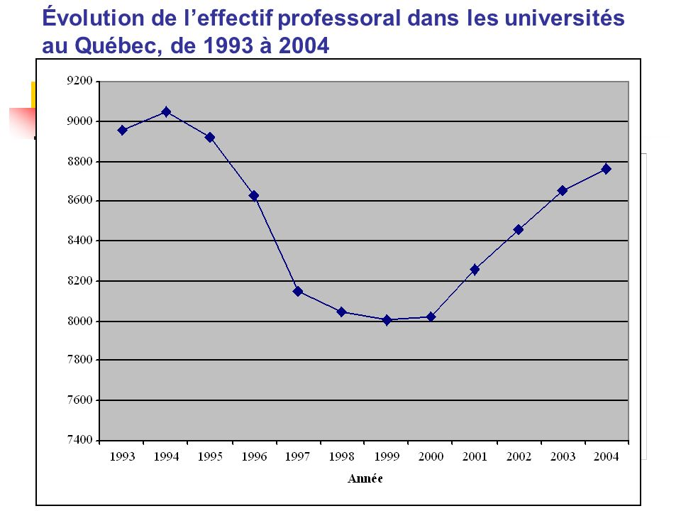 Évolution de l'effectif professoral dans les universités au Québec, de 1993 à 2004