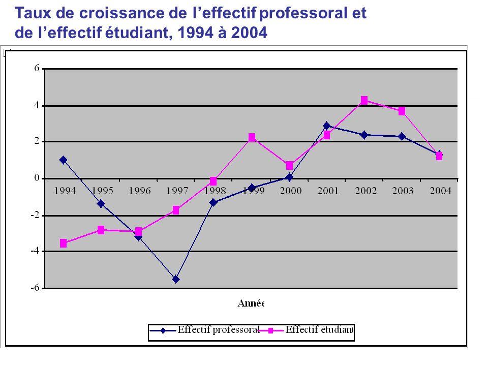 Taux de croissance de l'effectif professoral et