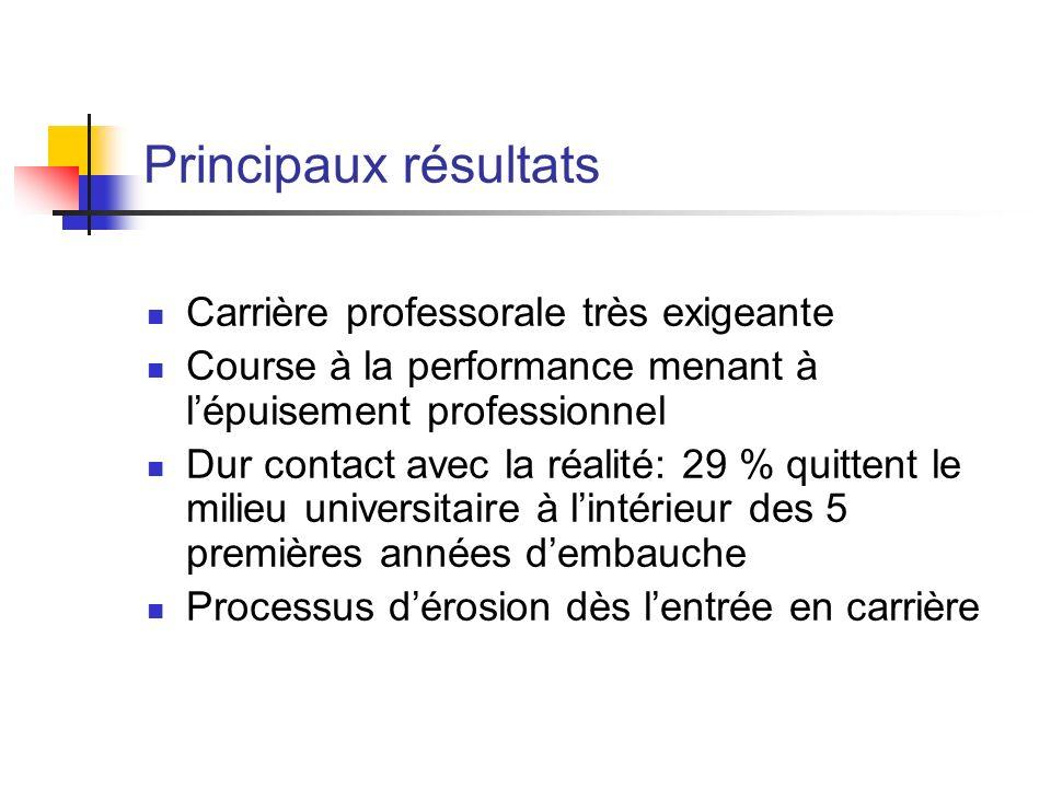 Principaux résultats Carrière professorale très exigeante