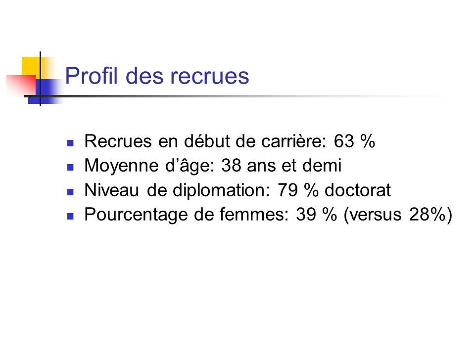 Profil des recrues Recrues en début de carrière: 63 %