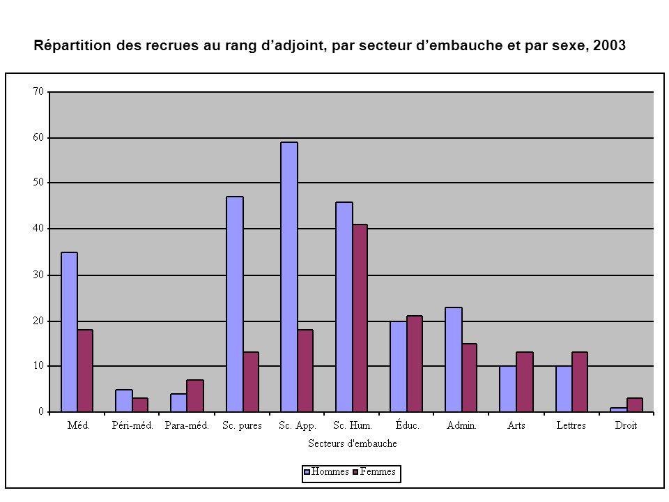 Répartition des recrues au rang d'adjoint, par secteur d'embauche et par sexe, 2003