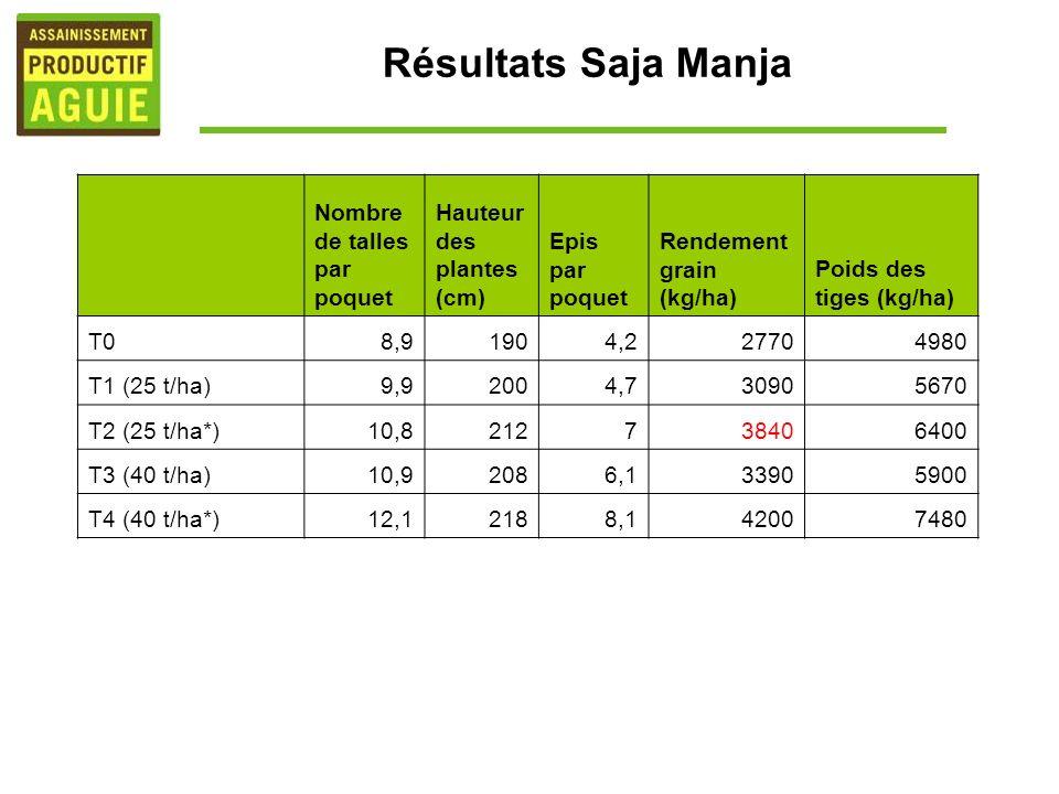 Résultats Saja Manja Nombre de talles par poquet