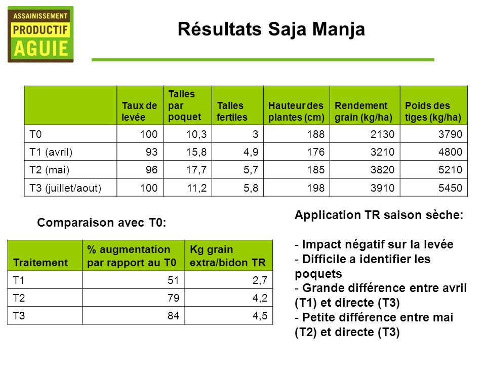 Résultats Saja Manja Application TR saison sèche: Comparaison avec T0: