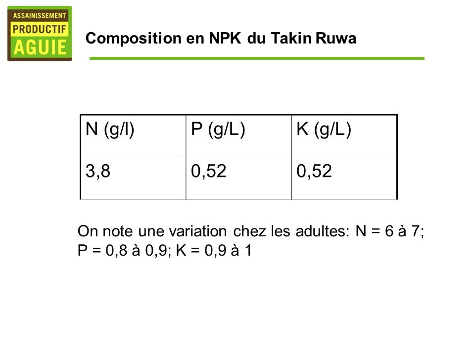 N (g/l) P (g/L) K (g/L) 3,8 0,52 Composition en NPK du Takin Ruwa