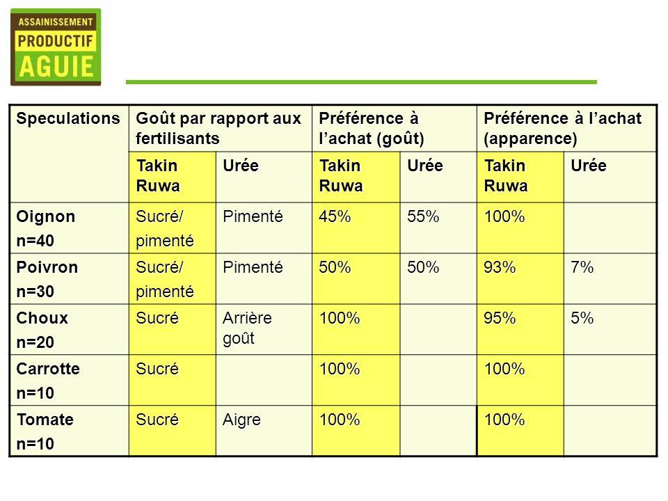 Speculations Goût par rapport aux fertilisants. Préférence à l'achat (goût) Préférence à l'achat (apparence)