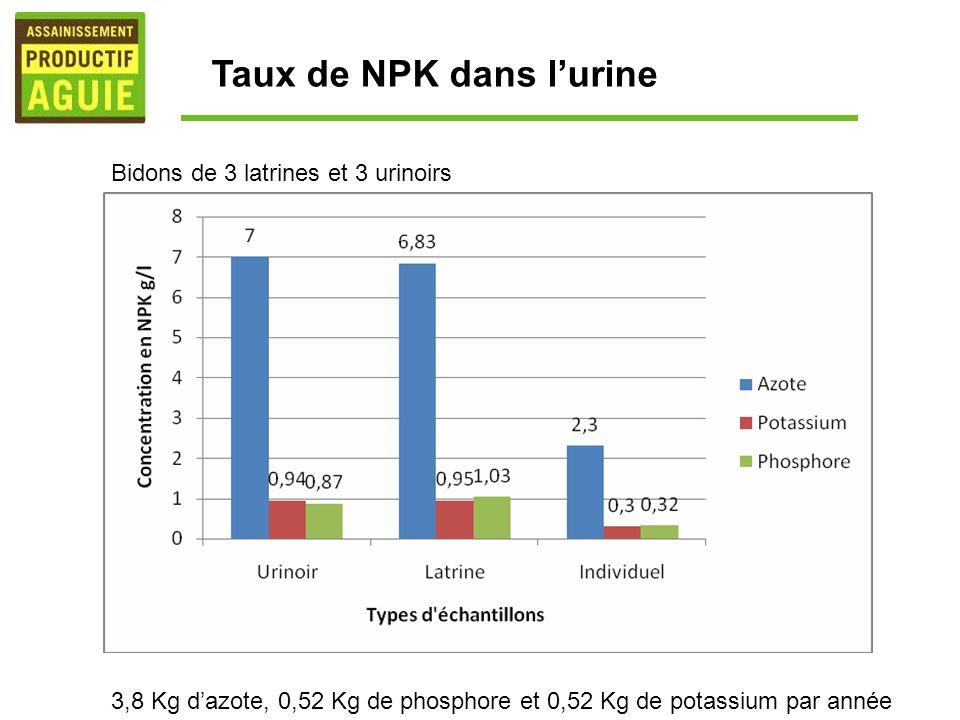 Taux de NPK dans l'urine