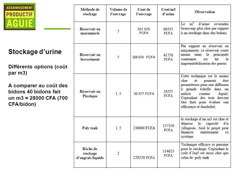 Stockage d'urine Différents options (coût par m3)