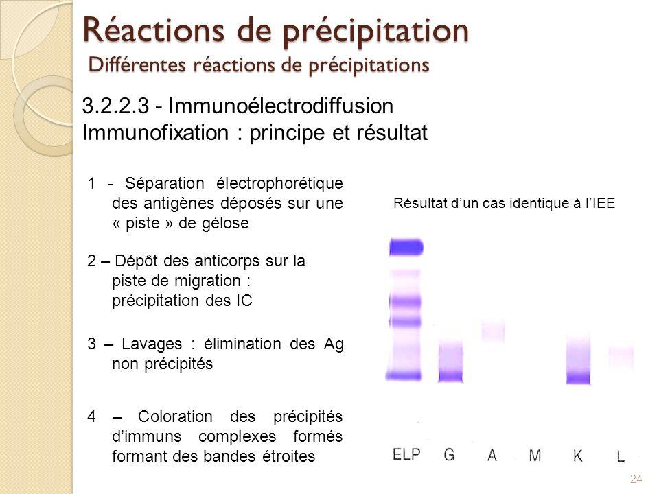 Réactions de précipitation Différentes réactions de précipitations