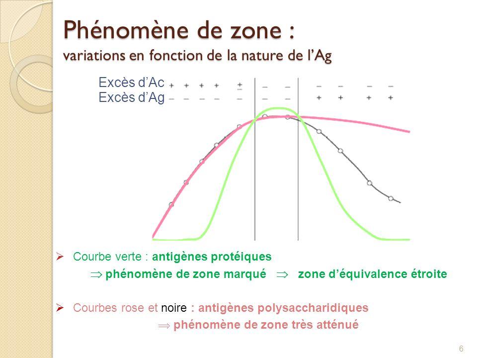 Phénomène de zone : variations en fonction de la nature de l'Ag