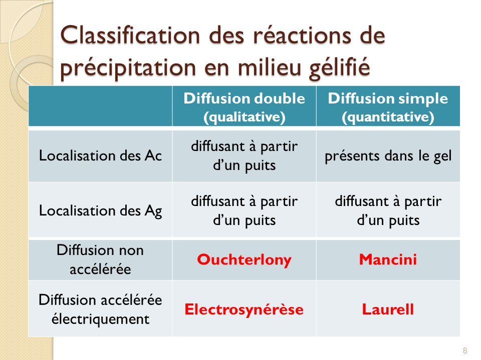 Classification des réactions de précipitation en milieu gélifié