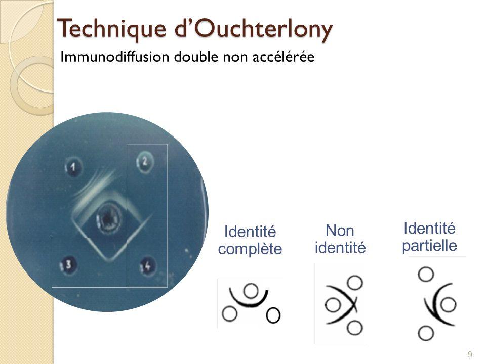 Technique d'Ouchterlony