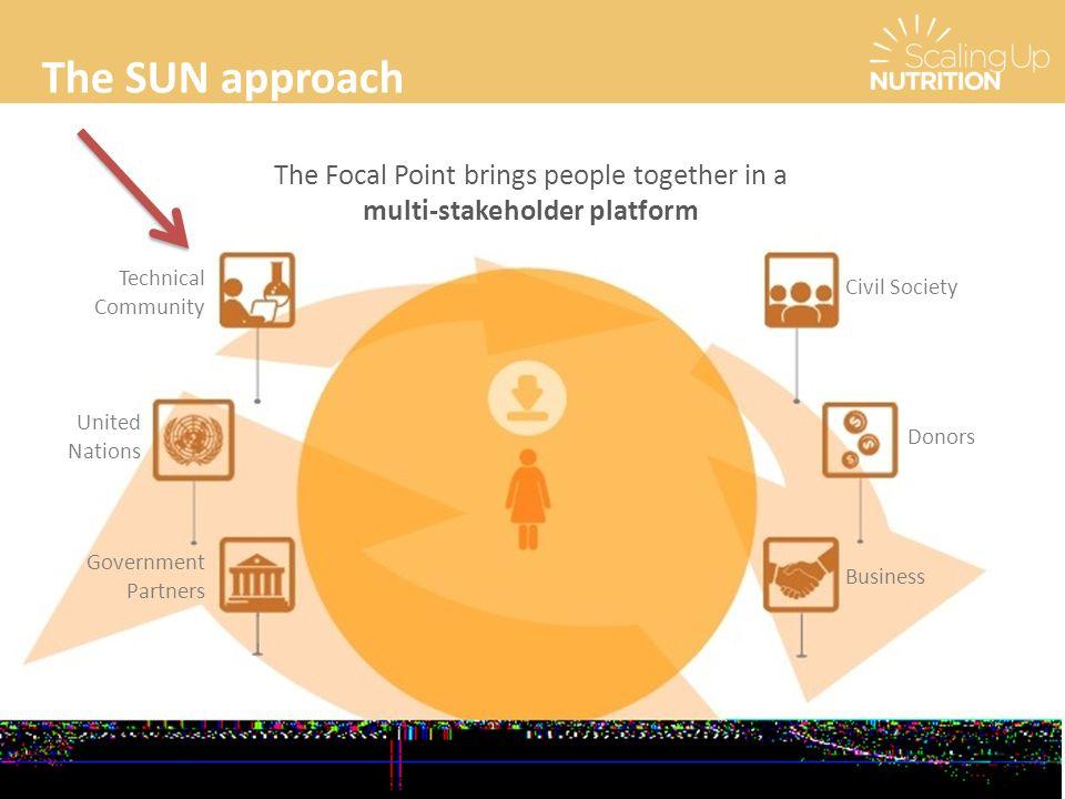 multi-stakeholder platform