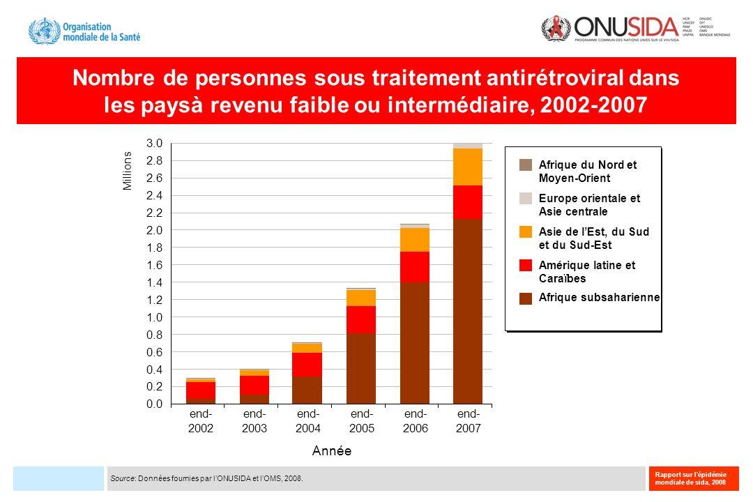 Nombre de personnes sous traitement antirétroviral dans les paysà revenu faible ou intermédiaire, 2002-2007