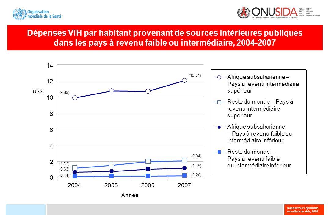 Dépenses VIH par habitant provenant de sources intérieures publiques
