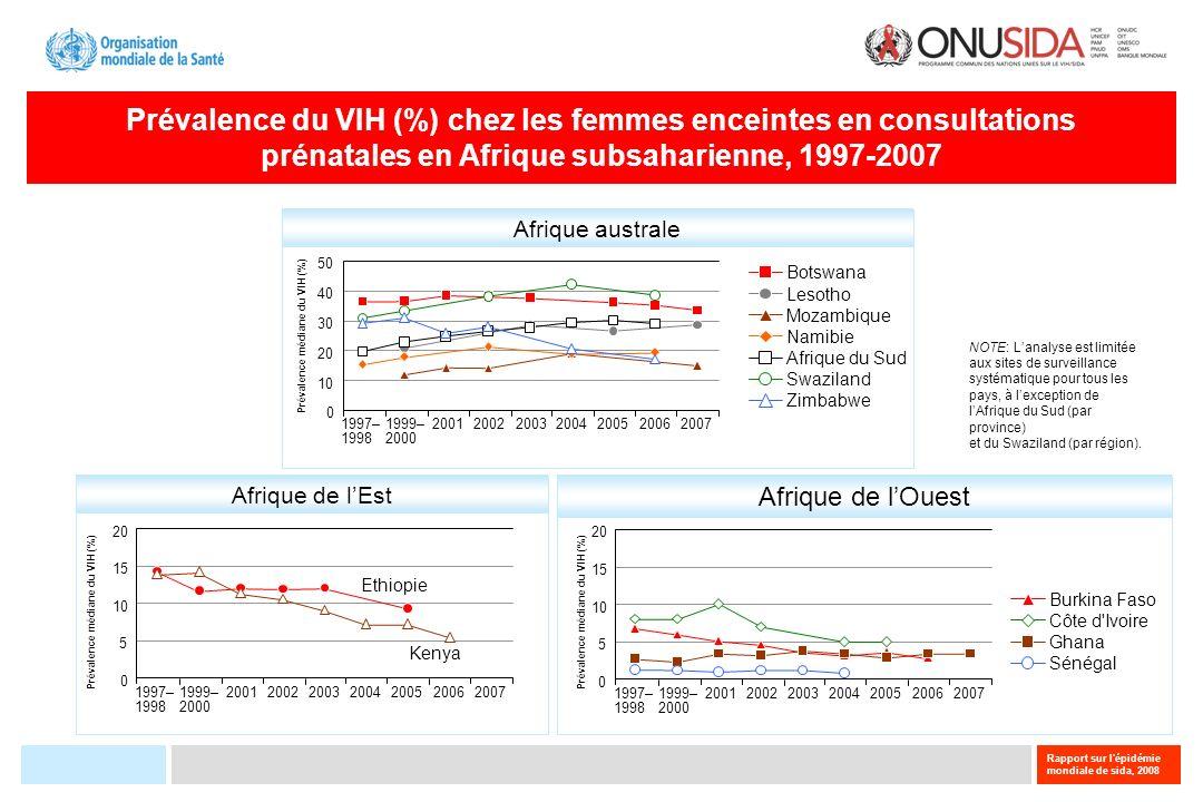 Prévalence du VIH (%) chez les femmes enceintes en consultations