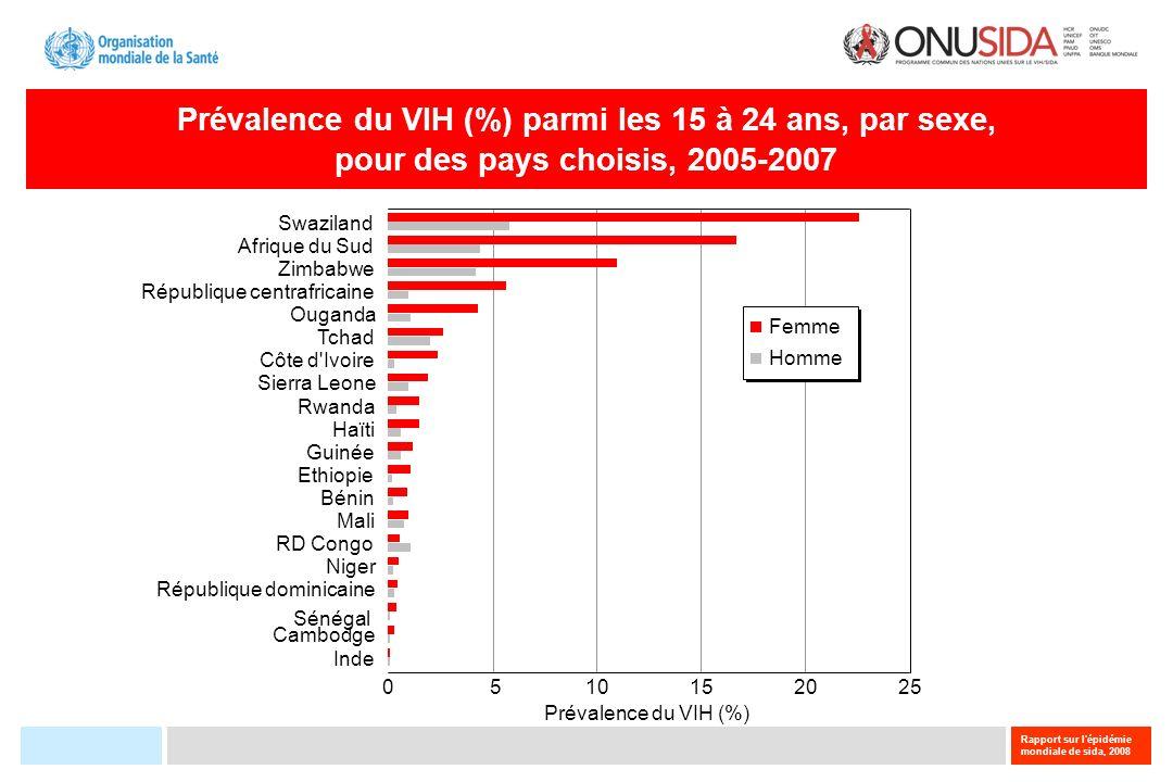 Prévalence du VIH (%) parmi les 15 à 24 ans, par sexe,