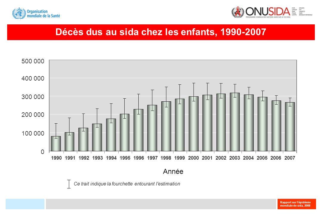Décès dus au sida chez les enfants, 1990-2007