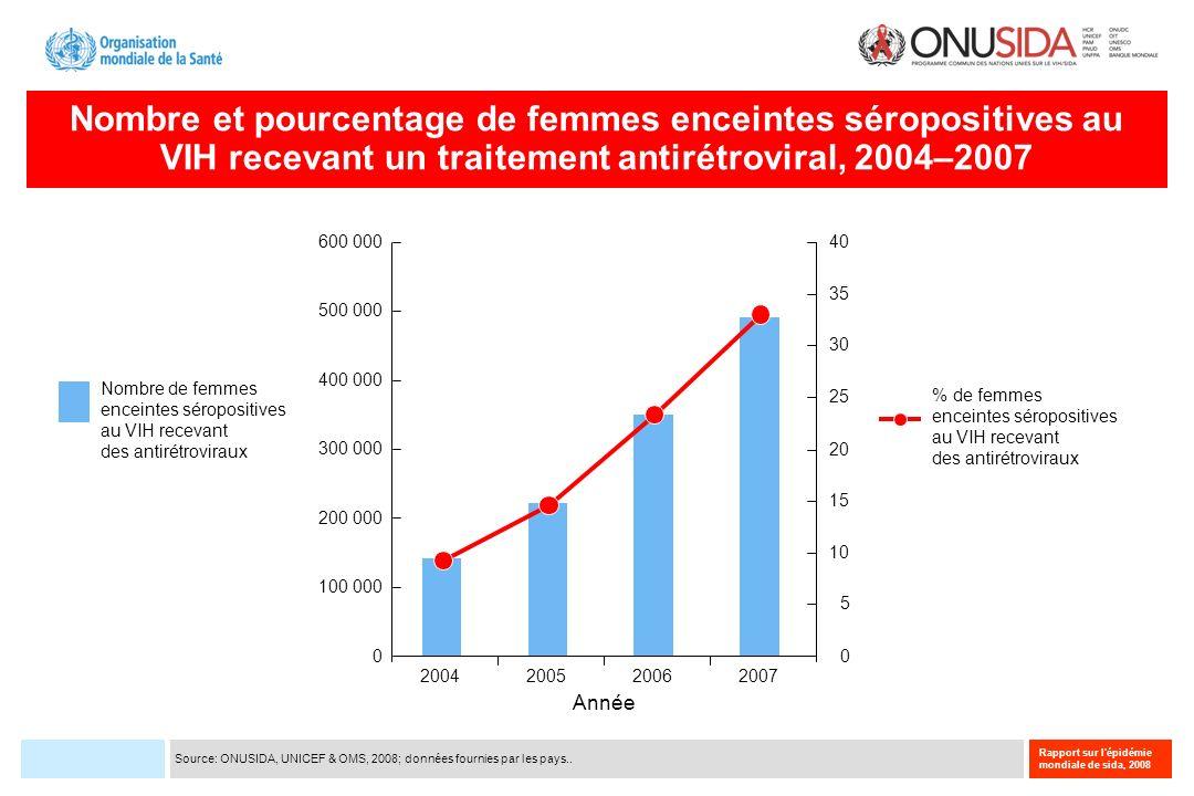 Nombre et pourcentage de femmes enceintes séropositives au VIH recevant un traitement antirétroviral, 2004–2007