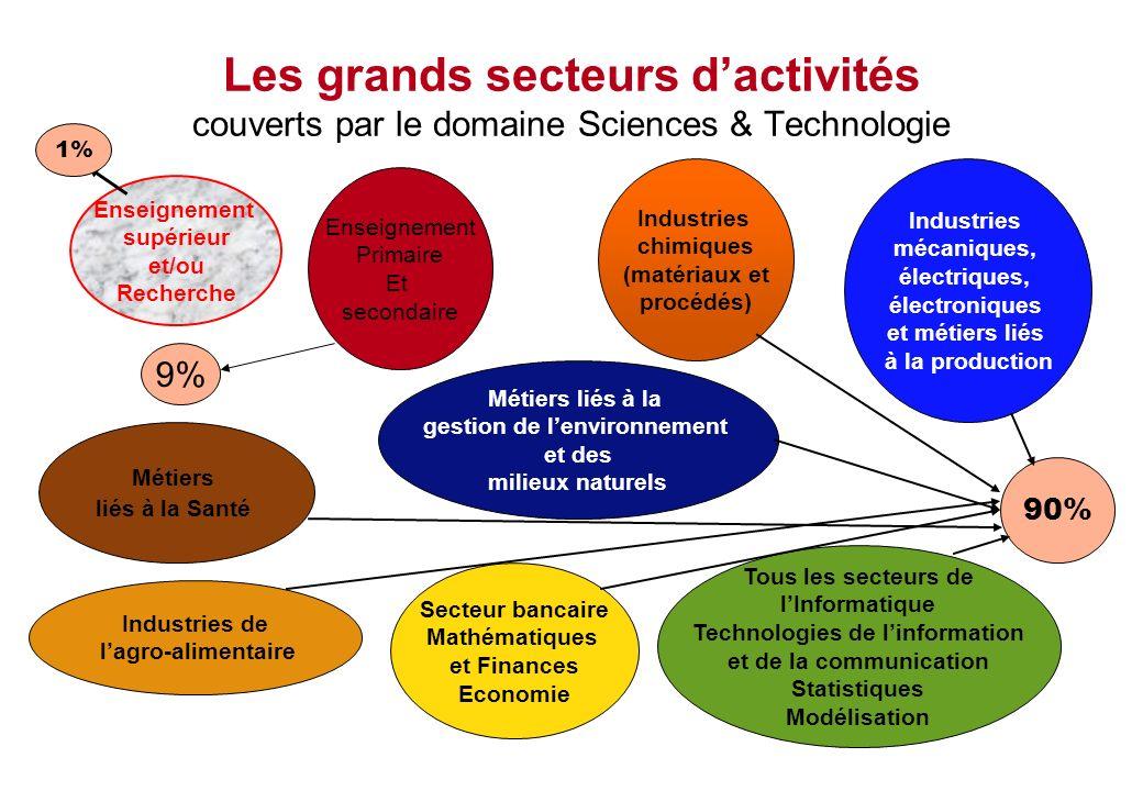 gestion de l'environnement Technologies de l'information