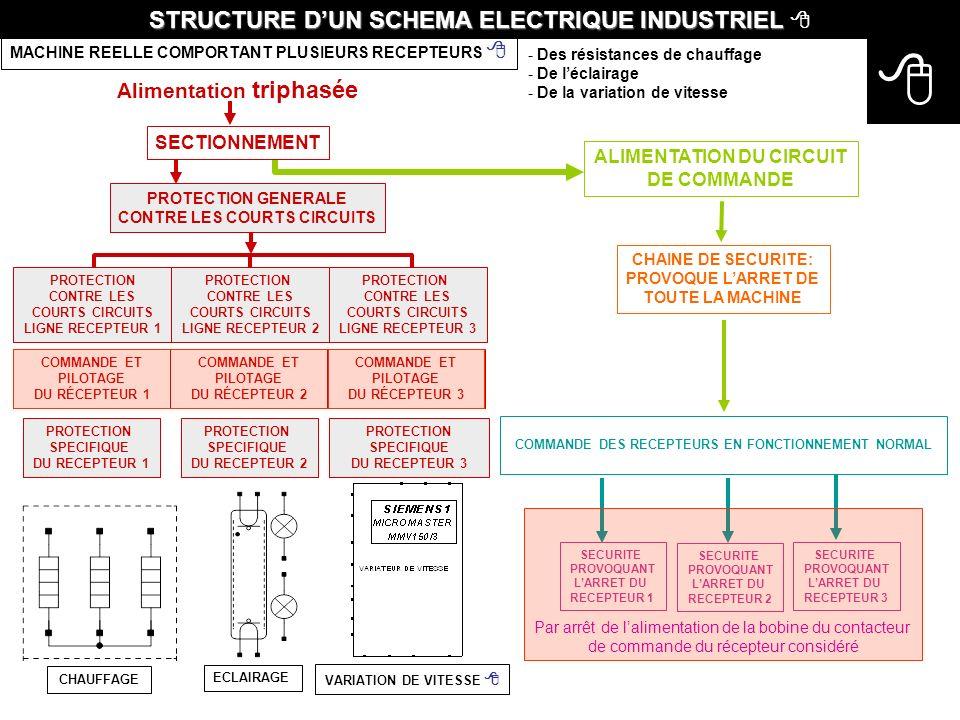  STRUCTURE D'UN SCHEMA ELECTRIQUE INDUSTRIEL  Alimentation triphasée