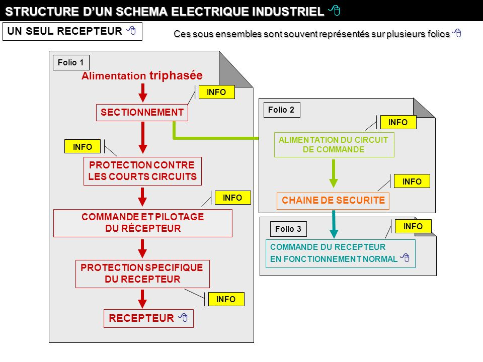 PROTECTION SPECIFIQUE ALIMENTATION DU CIRCUIT
