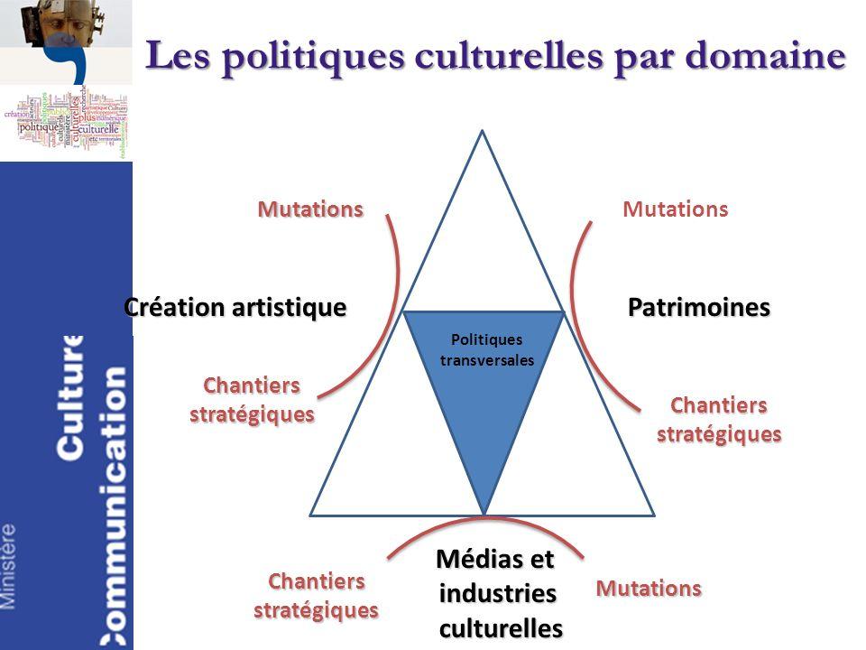 Les politiques culturelles par domaine
