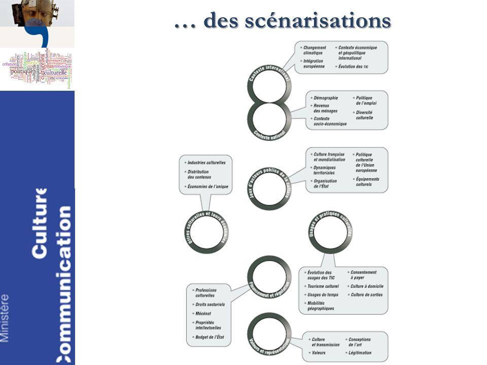 … des scénarisations