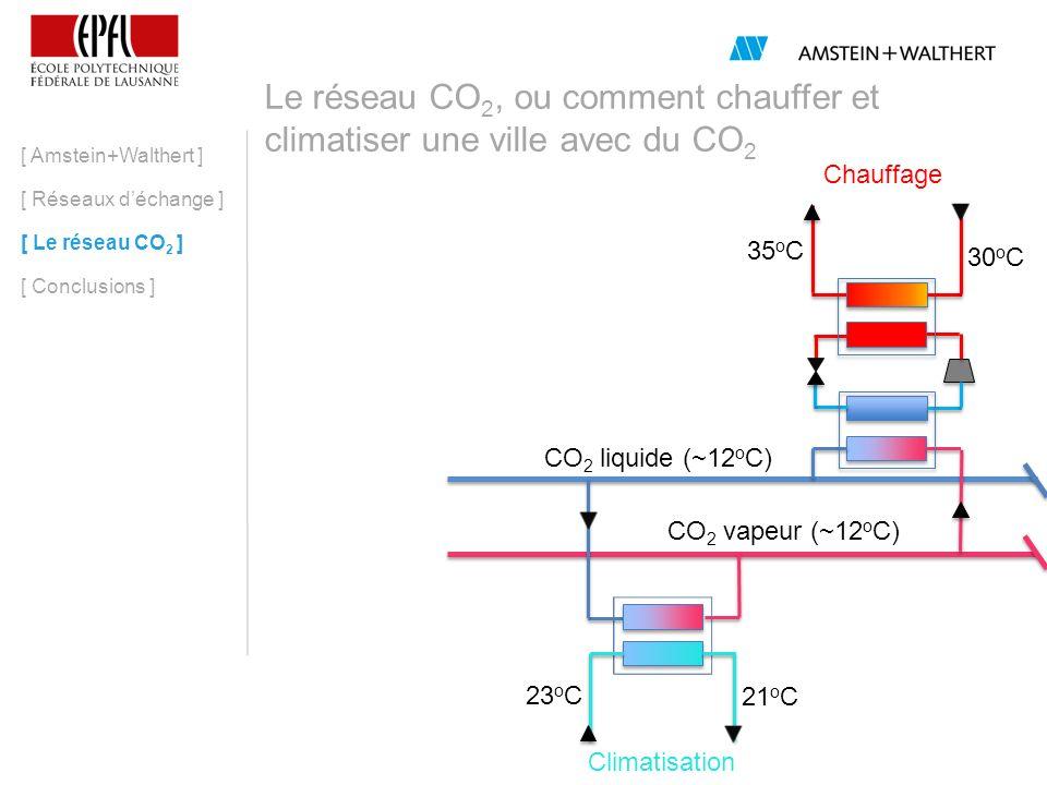 Le réseau CO2, ou comment chauffer et climatiser une ville avec du CO2