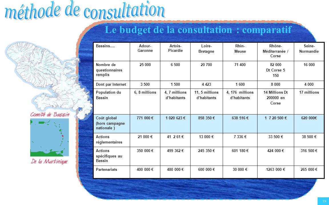 Le budget de la consultation : comparatif