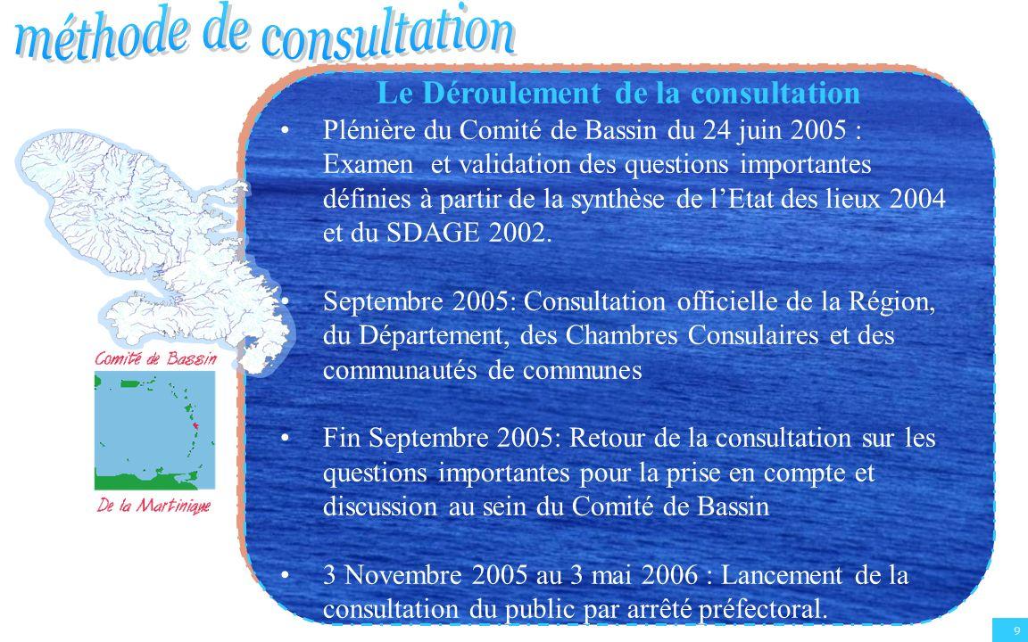 Le Déroulement de la consultation