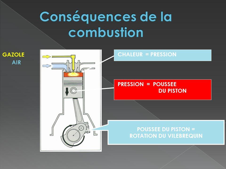 Conséquences de la combustion ROTATION DU VILEBREQUIN