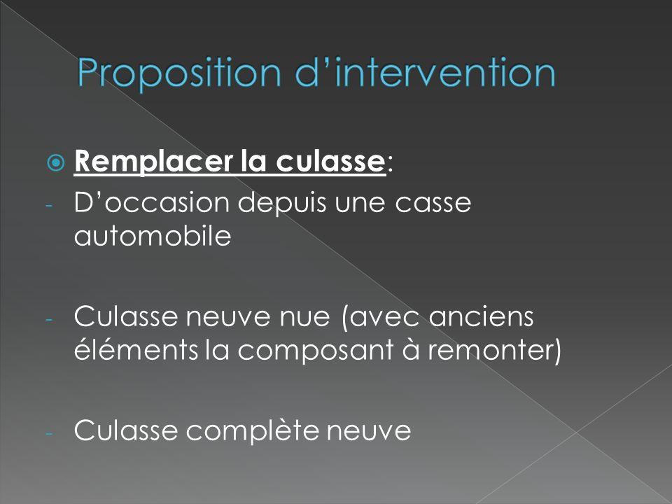 Proposition d'intervention
