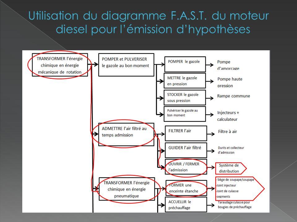 Utilisation du diagramme F. A. S. T