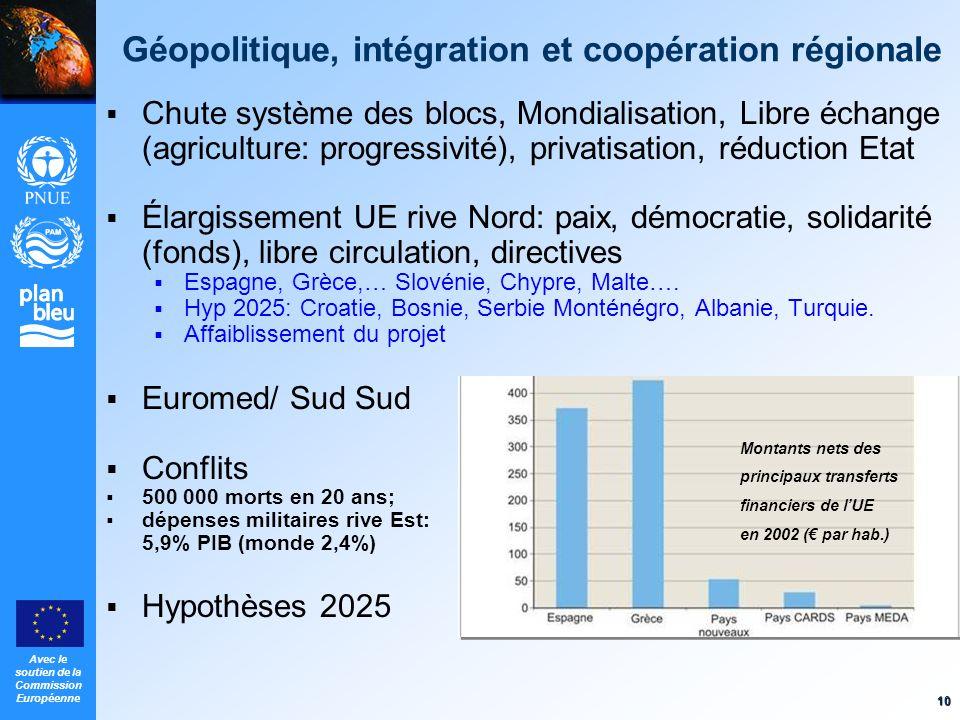 Géopolitique, intégration et coopération régionale