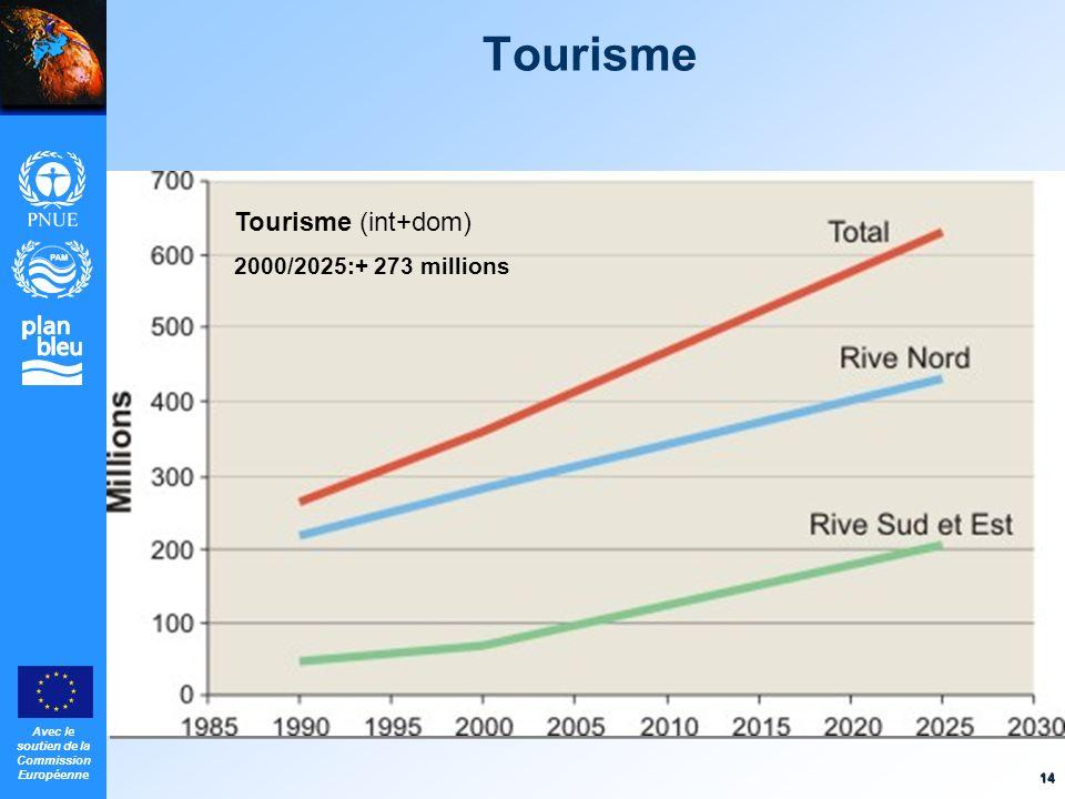 Tourisme Tourisme (int+dom) 2000/2025:+ 273 millions 14