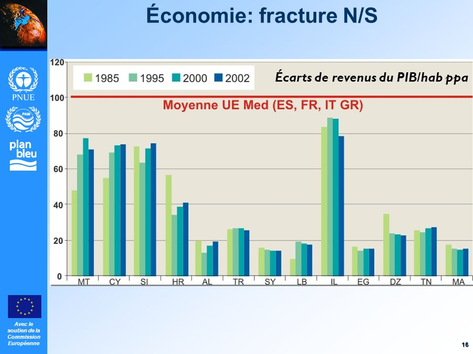 Économie: fracture N/S