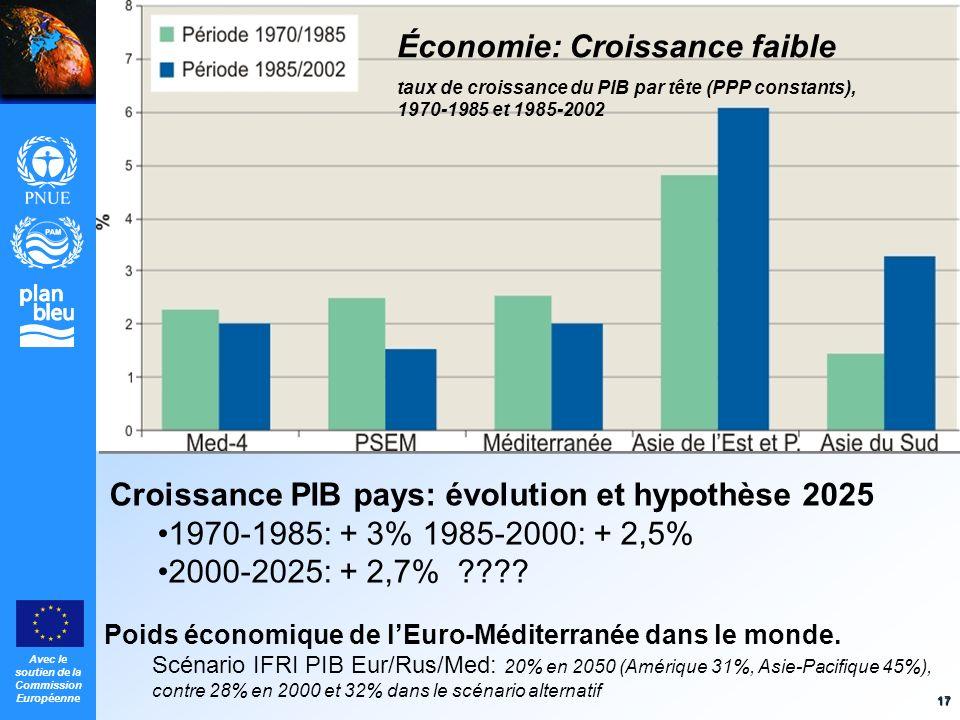 Économie: Croissance faible
