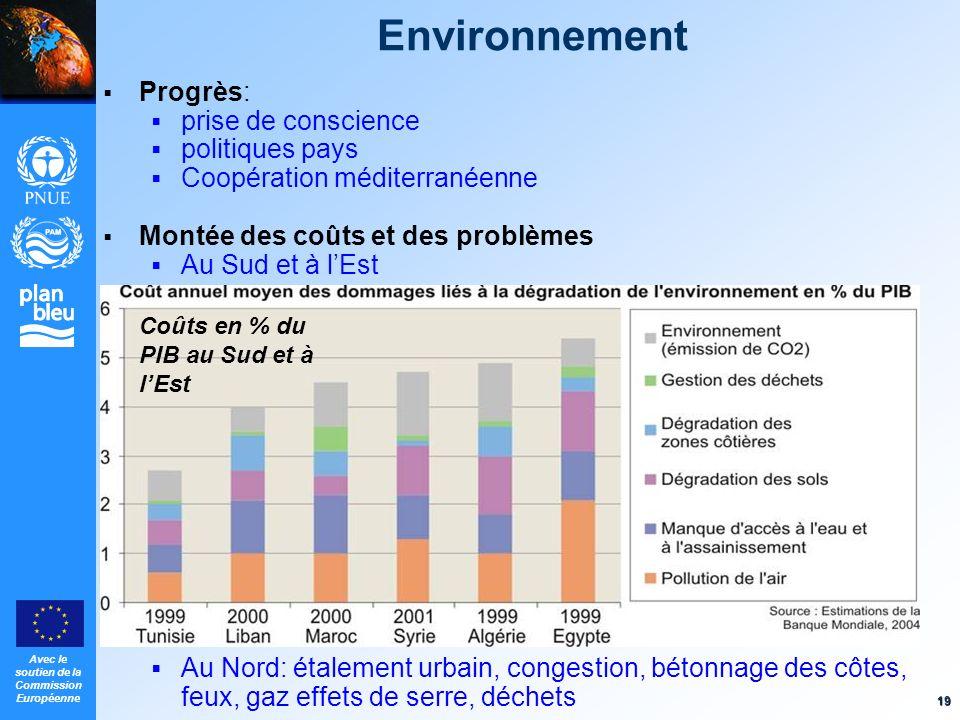 Environnement Progrès: prise de conscience politiques pays